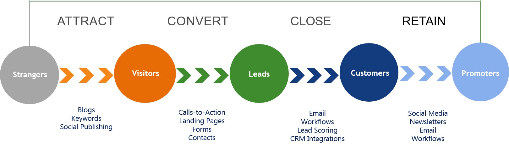 Inbound Marketing Methodology 3.png