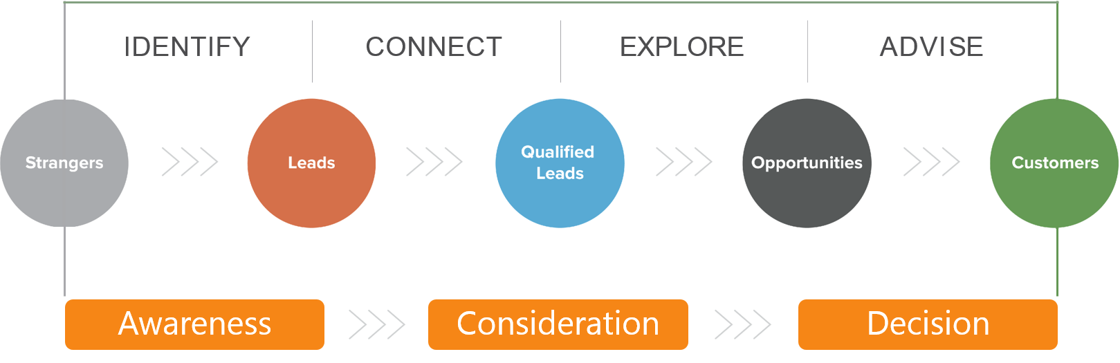 Inbound Sales Methodology (1).png